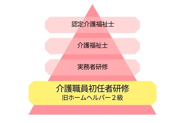 介護資格の説明図