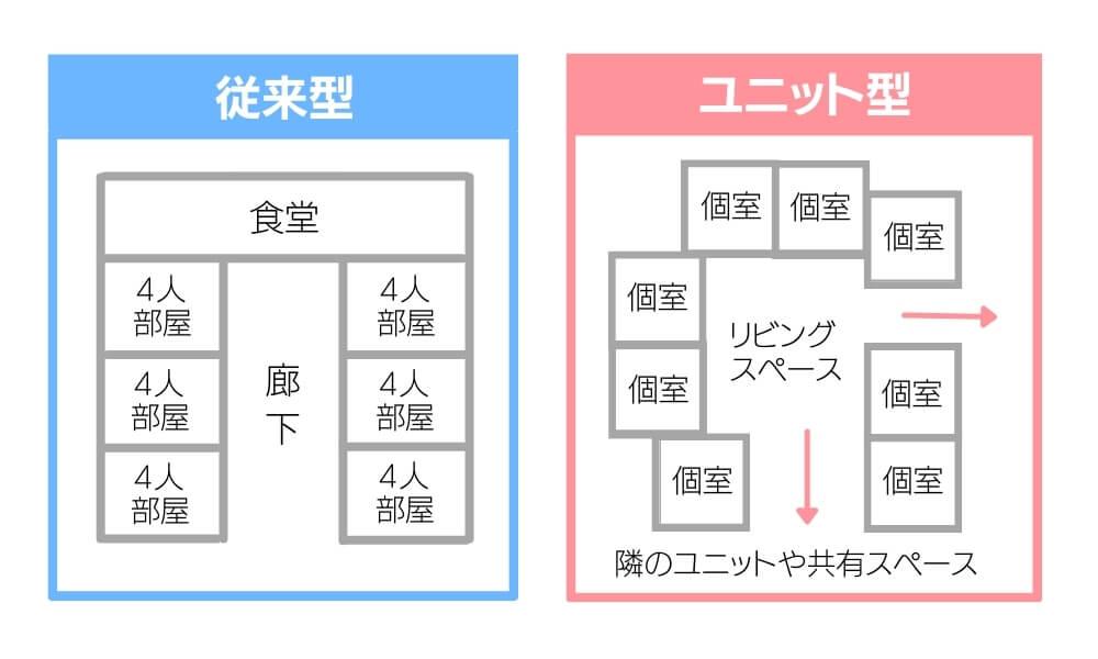 従来型とユニット型の違い