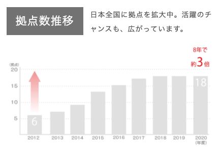 「かいご畑」は日本全国に拠点を拡大中